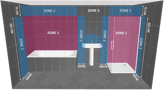 Wat is een IP-waarde voor badkamerspots? | PretMetLed.nl